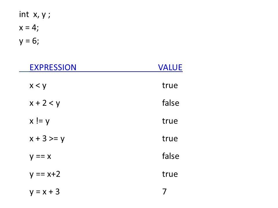 int x, y ; x = 4; y = 6; EXPRESSION VALUE. x < y true. x + 2 < y false. x != y true.