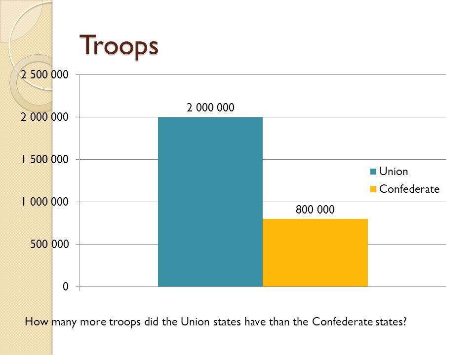 Troops How many more troops did the Union states have than the Confederate states