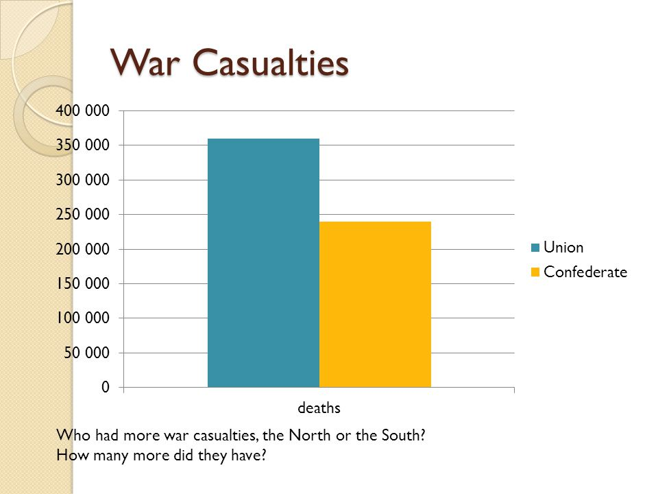 War Casualties Who had more war casualties, the North or the South