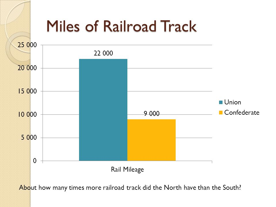 Miles of Railroad Track