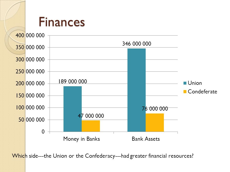 Finances Which side---the Union or the Confederacy---had greater financial resources
