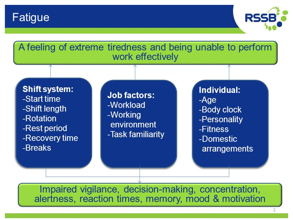 Fatigue A feeling of extreme tiredness and being unable to perform work effectively. Shift system: