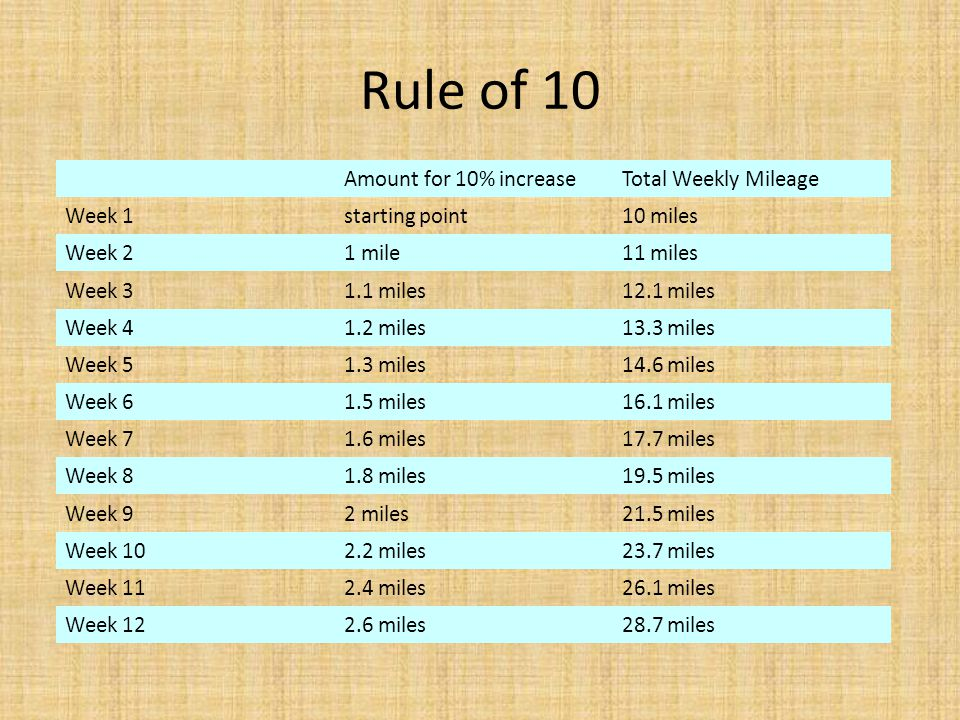 Rule of 10 Amount for 10% increase Total Weekly Mileage Week 1