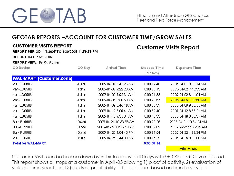 Customer Visits Report