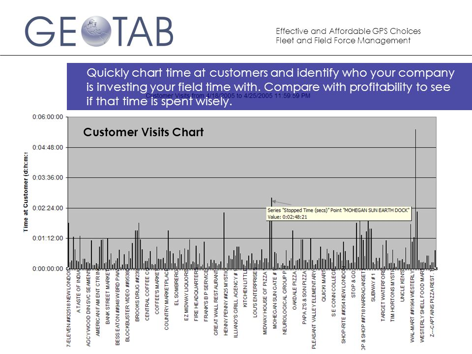Quickly chart time at customers and identify who your company is investing your field time with. Compare with profitability to see if that time is spent wisely.