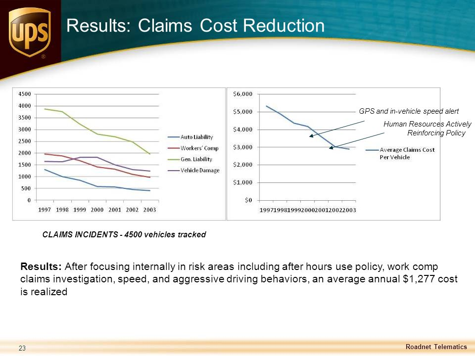 Results: Claims Cost Reduction