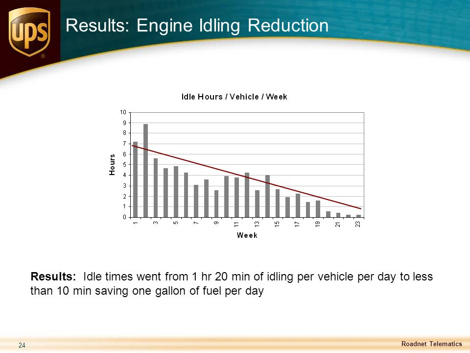 Results: Engine Idling Reduction