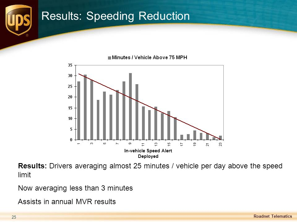 Results: Speeding Reduction