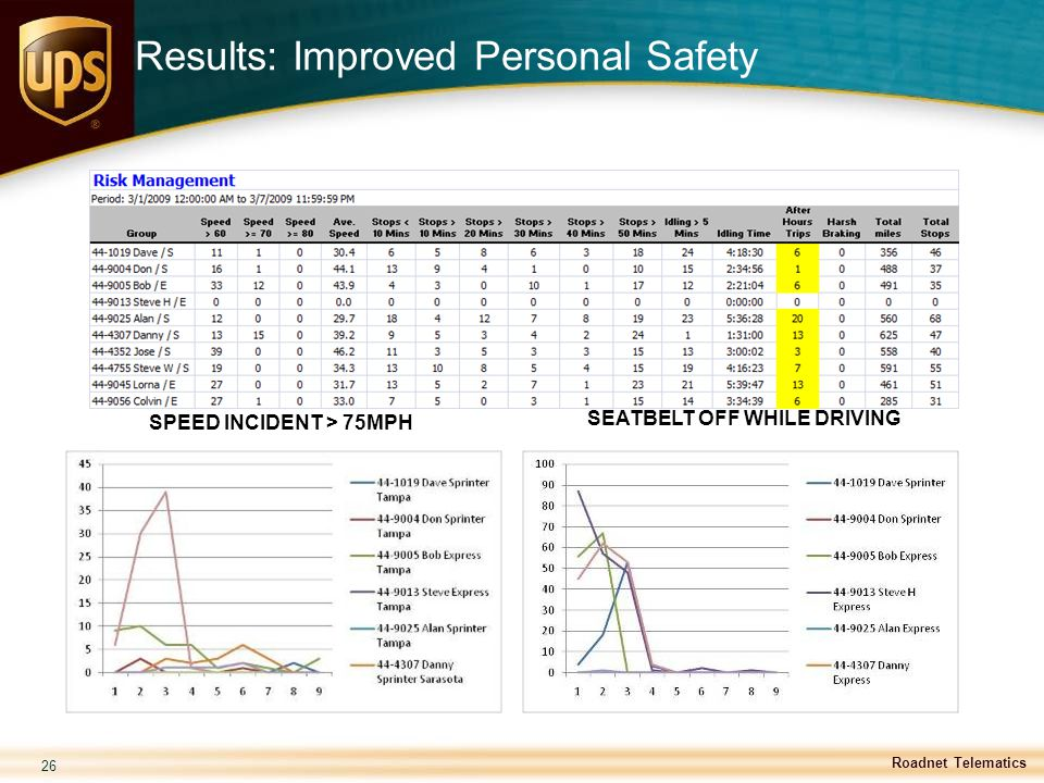 Results: Improved Personal Safety