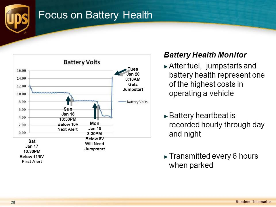 Focus on Battery Health