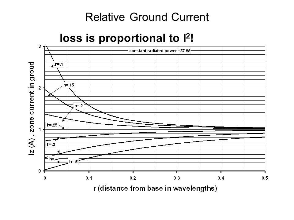 Relative Ground Current