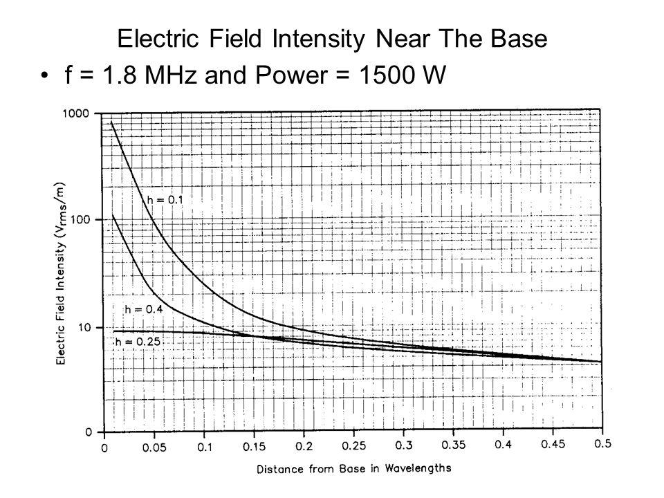 Electric Field Intensity Near The Base