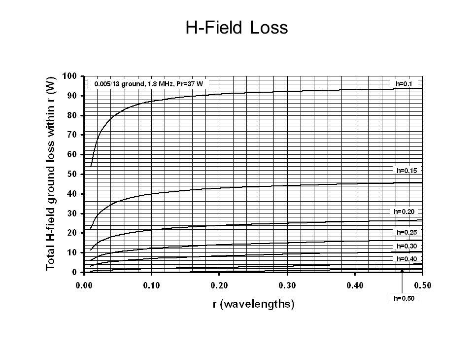 H-Field Loss