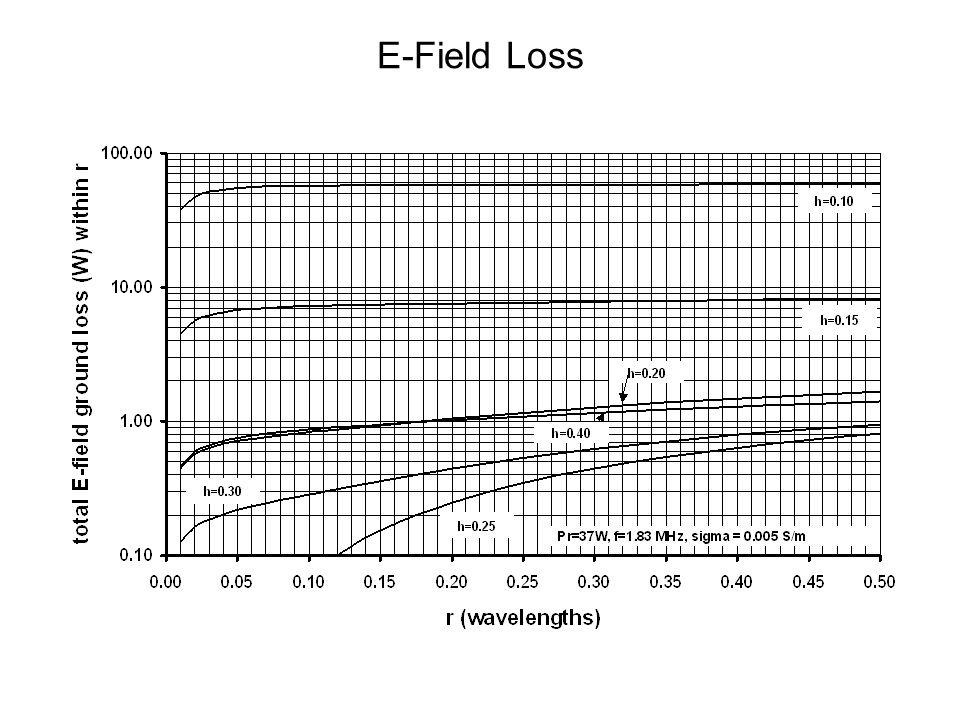 E-Field Loss
