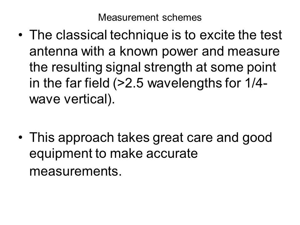 Measurement schemes