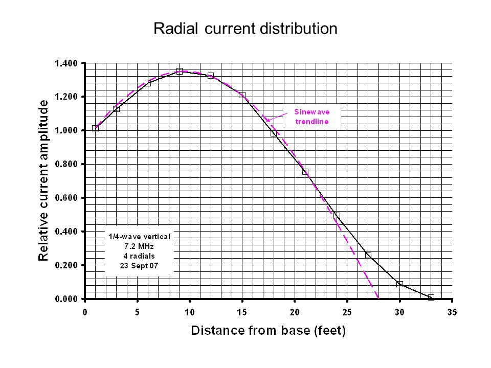 Radial current distribution