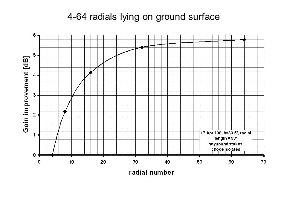 4-64 radials lying on ground surface