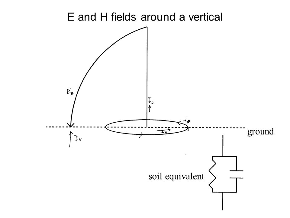 E and H fields around a vertical