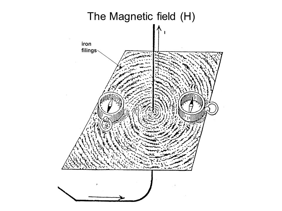 The Magnetic field (H)