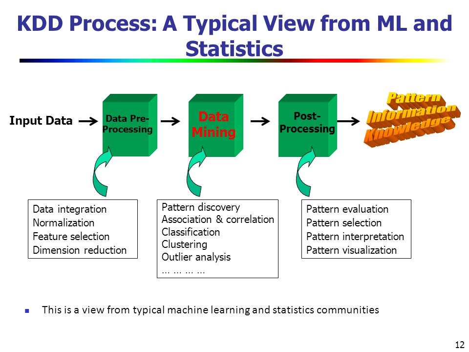 KDD Process: A Typical View from ML and Statistics