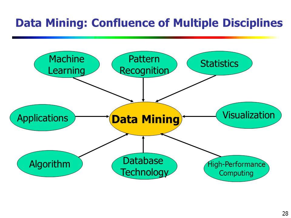 Data Mining: Confluence of Multiple Disciplines