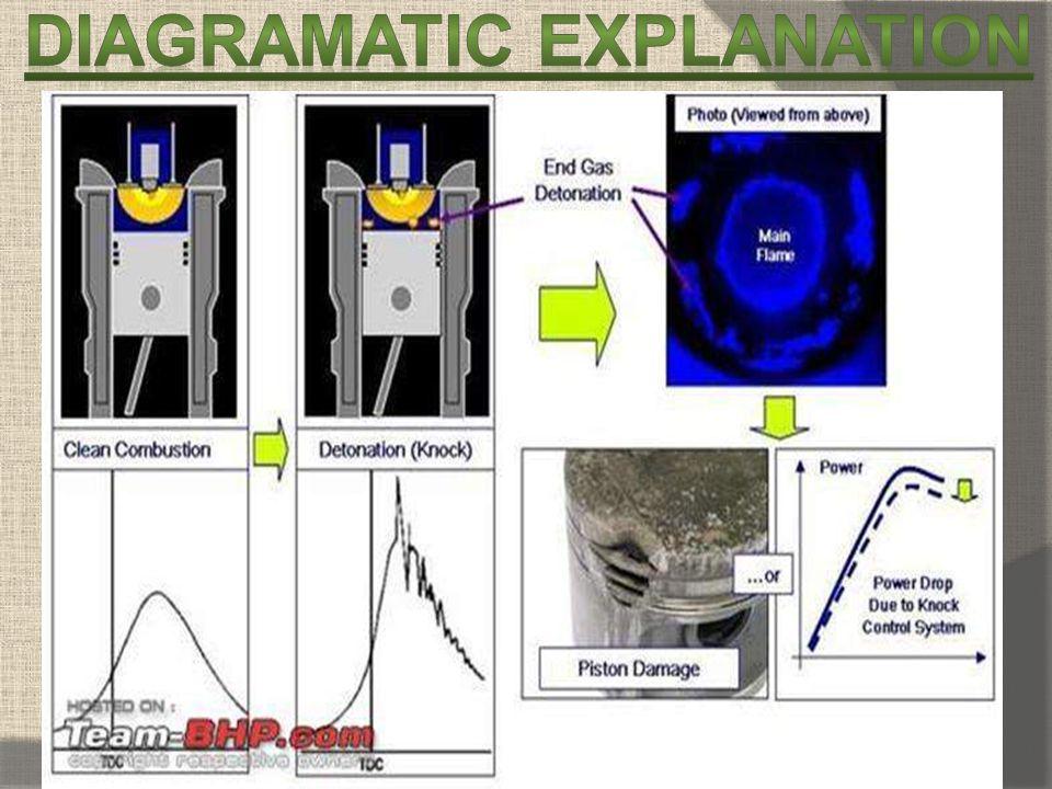 Diagramatic explanation