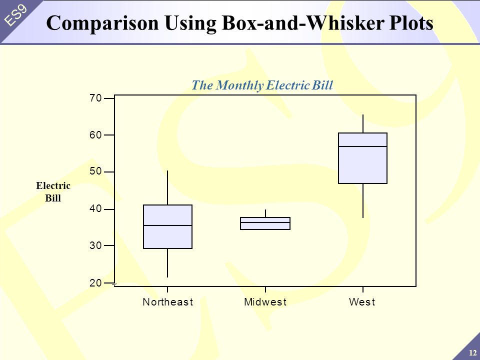 Comparison Using Box-and-Whisker Plots