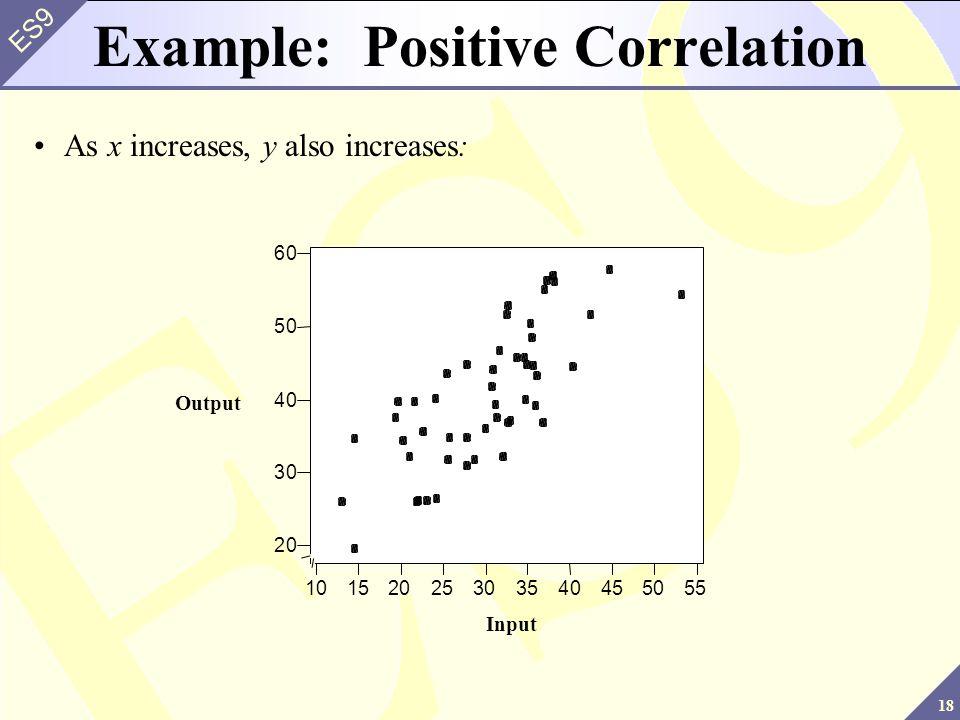 Example: Positive Correlation