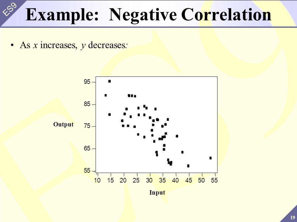 Example: Negative Correlation