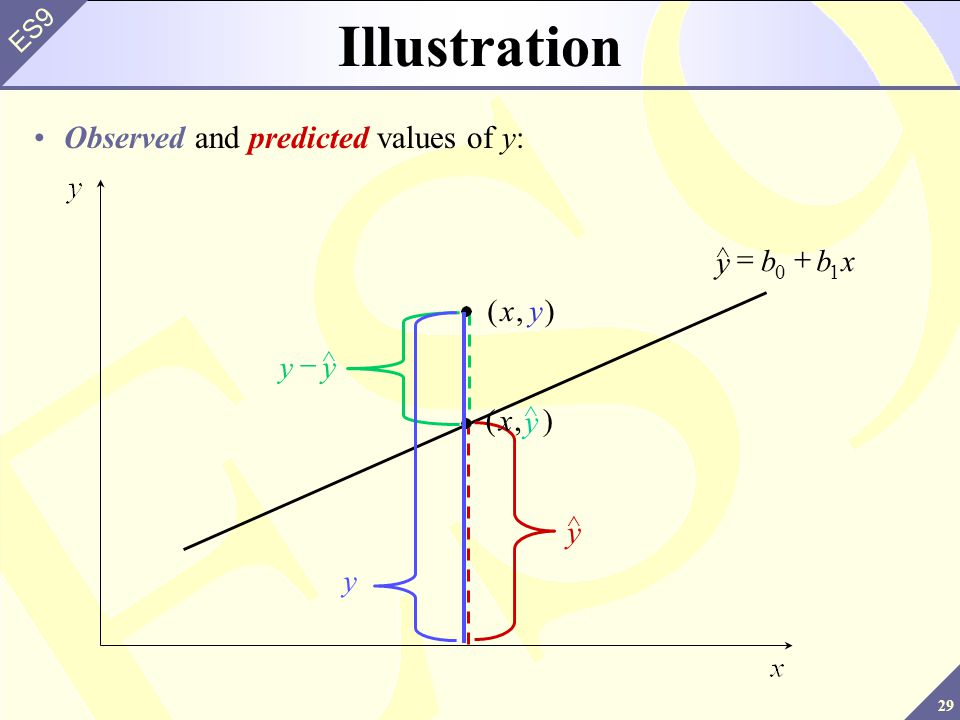Illustration Observed and predicted values of y: y y b x = + ) ( , x y