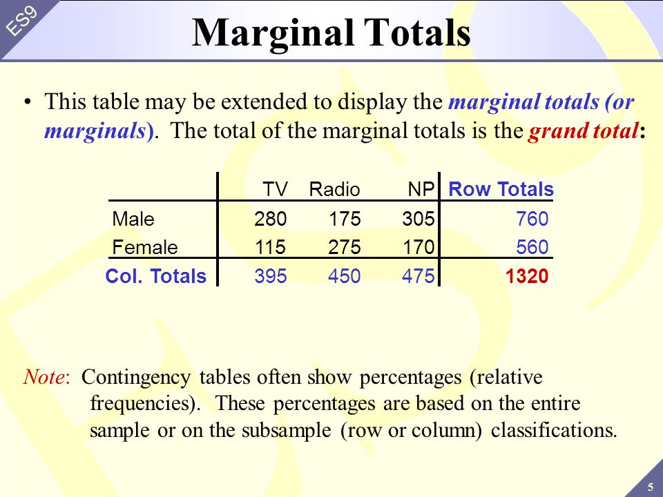 Marginal Totals This table may be extended to display the marginal totals (or marginals). The total of the marginal totals is the grand total: