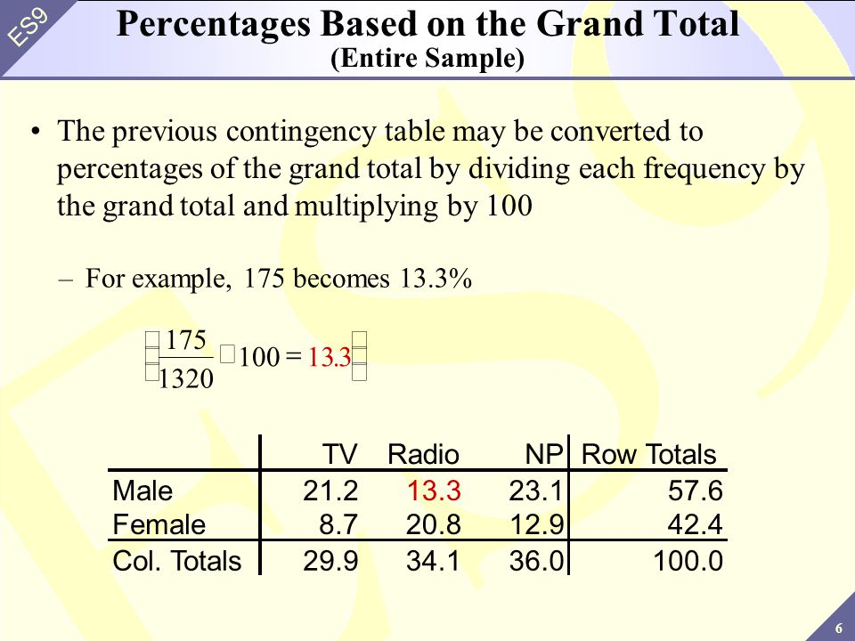 Percentages Based on the Grand Total (Entire Sample)