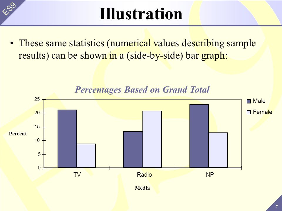 Percentages Based on Grand Total