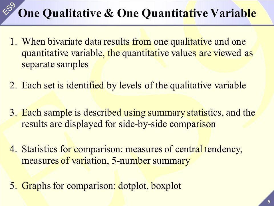 One Qualitative & One Quantitative Variable