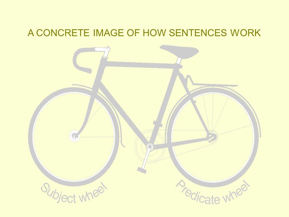 A CONCRETE IMAGE OF HOW SENTENCES WORK