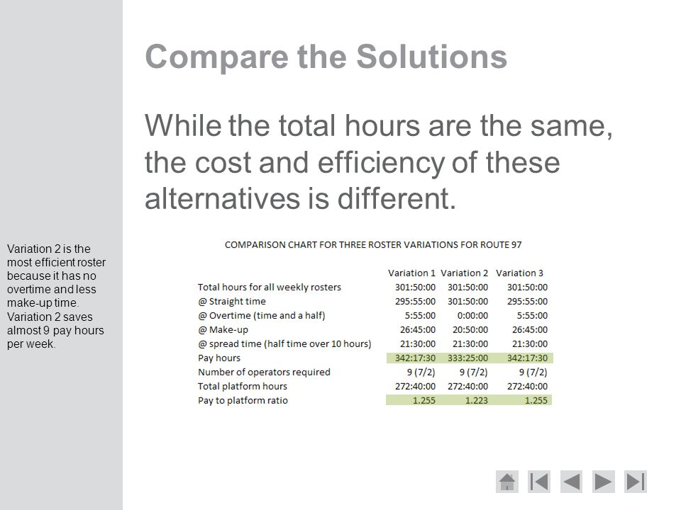 Compare the Solutions While the total hours are the same, the cost and efficiency of these alternatives is different.