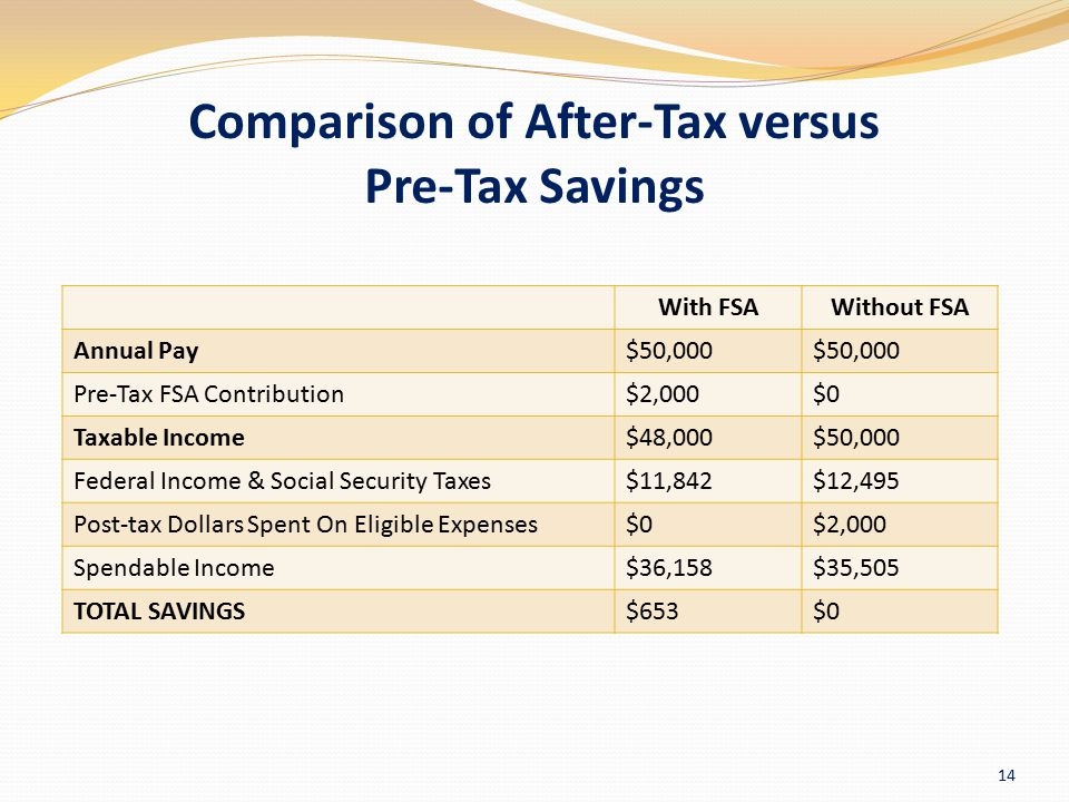 Comparison of After-Tax versus Pre-Tax Savings