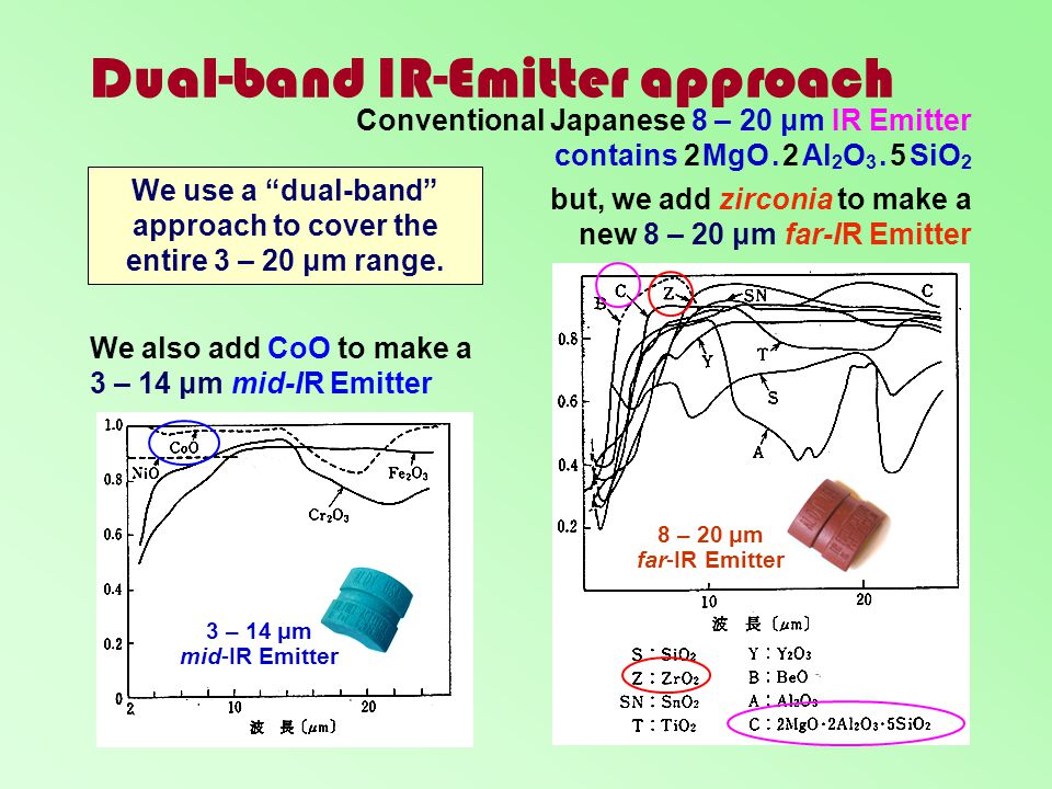 Dual-band IR-Emitter approach