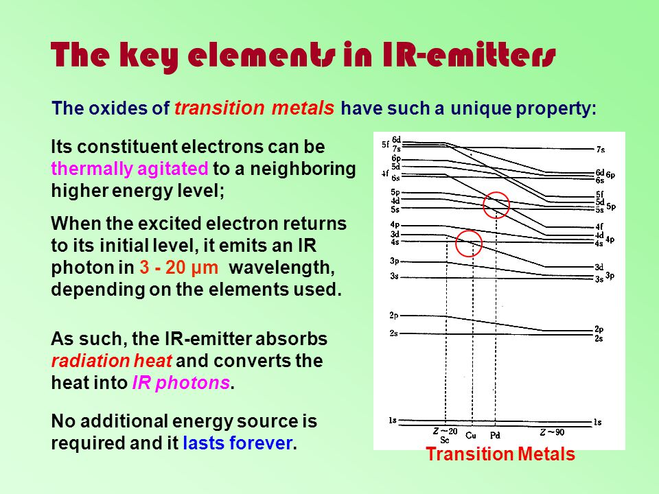 The key elements in IR-emitters