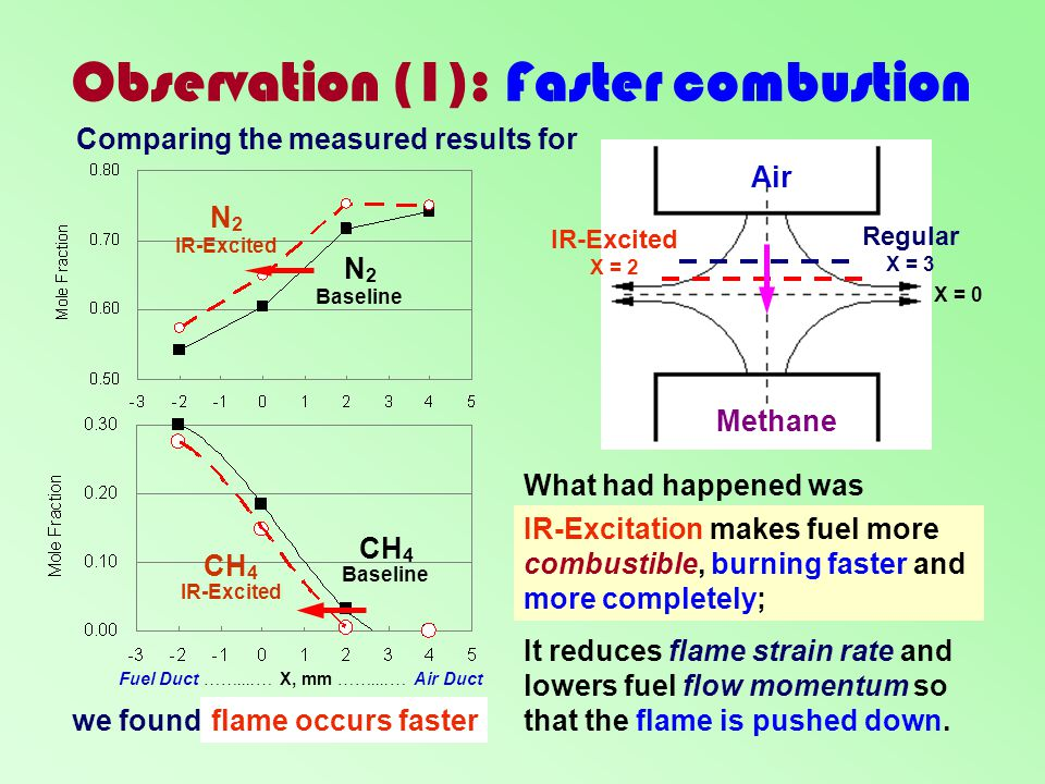 Observation (1): Faster combustion