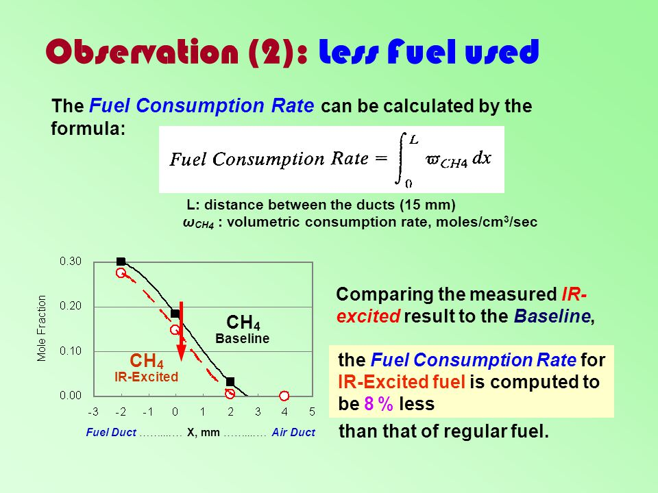Observation (2): Less Fuel used