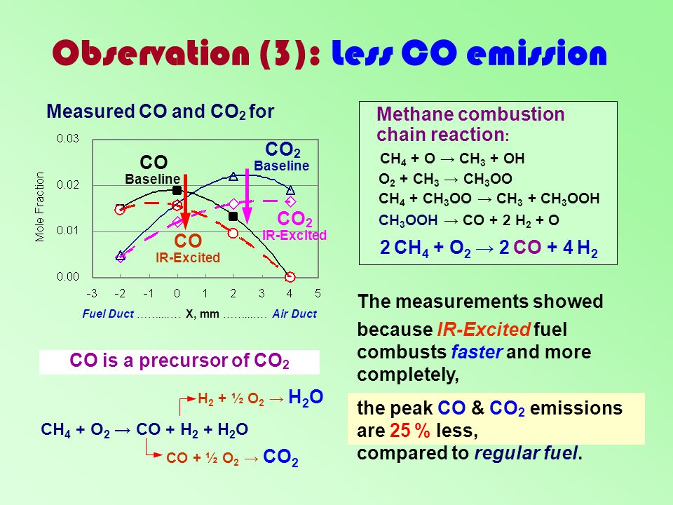 Observation (3): Less CO emission