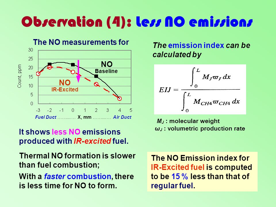 Observation (4): Less NO emissions