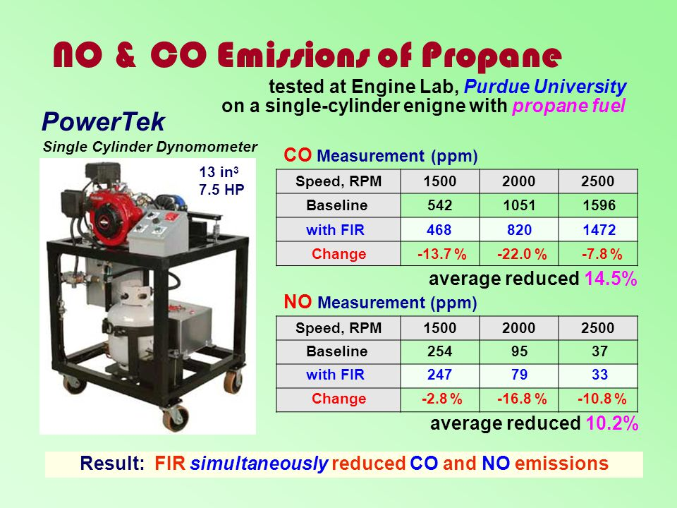 NO & CO Emissions of Propane
