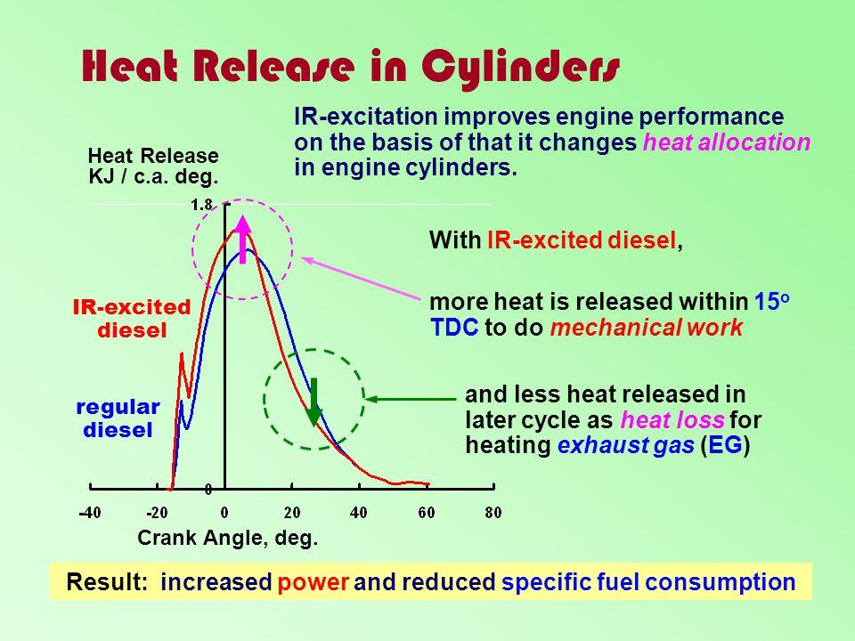 Heat Release in Cylinders