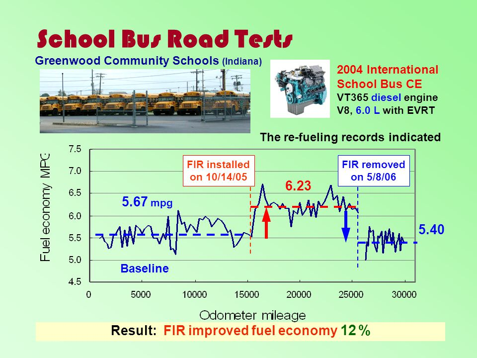 Result: FIR improved fuel economy 12 %