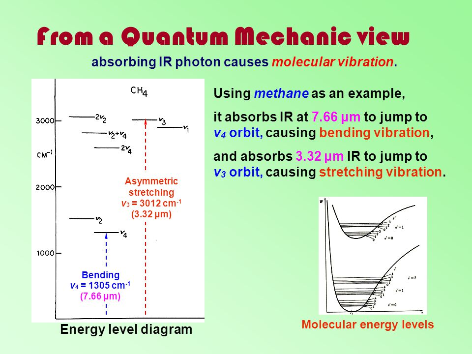 From a Quantum Mechanic view