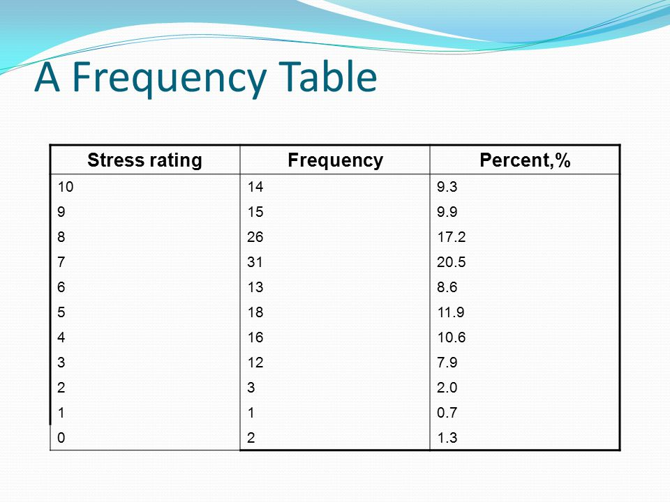 A Frequency Table Stress rating Frequency Percent,% 10 14 9.3 9 15 9.9