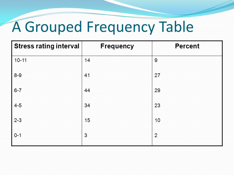 A Grouped Frequency Table