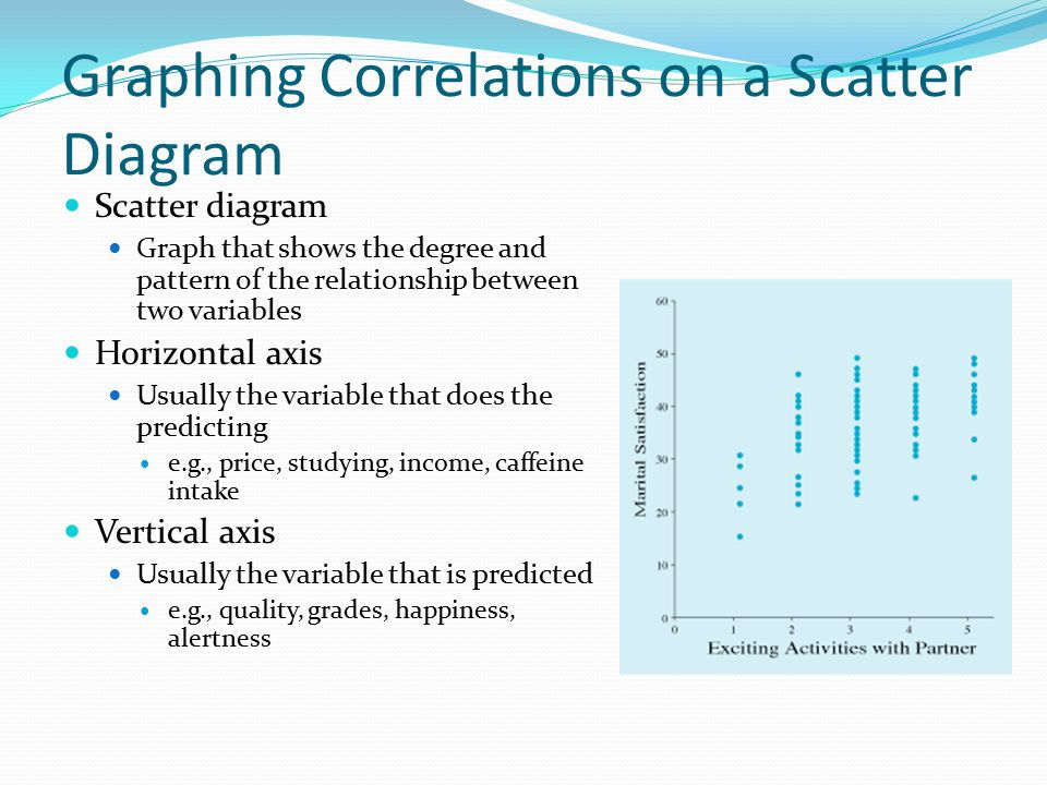 Graphing Correlations on a Scatter Diagram